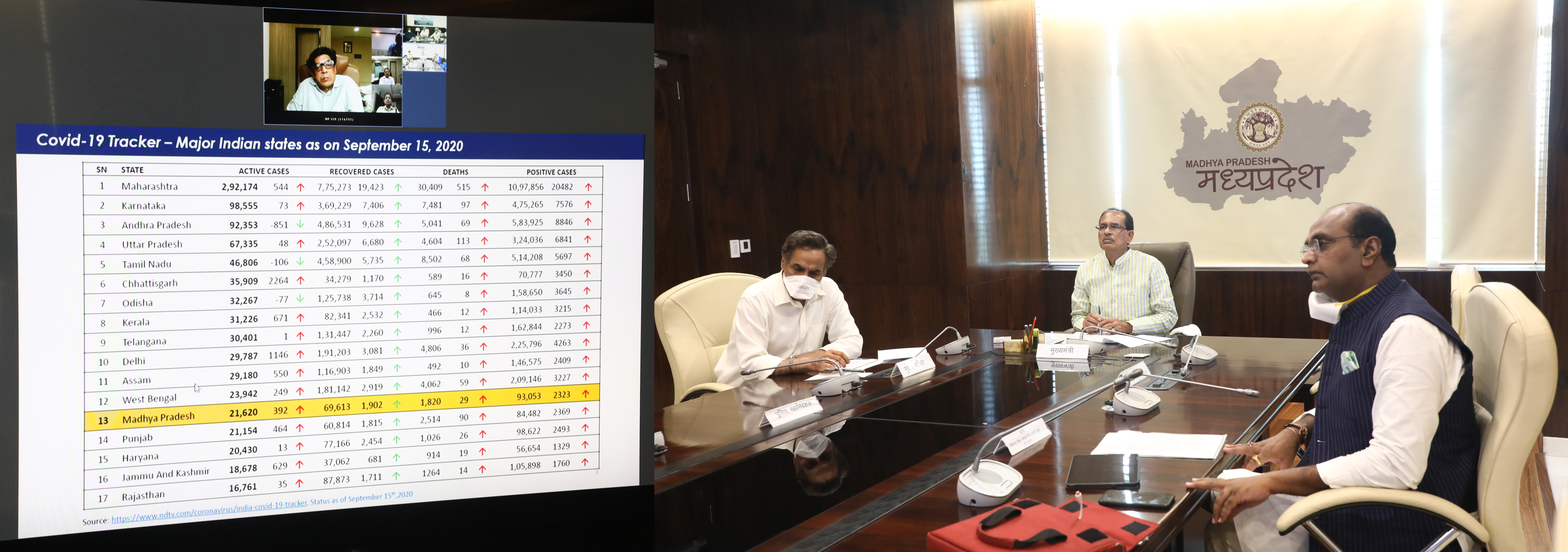 bhopal, Chief Minister, reviewed , situation and arrangements, Corona